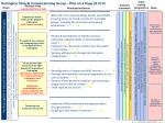 Darlington Clinical Commissioning Group – Plan on a Page 2013/14