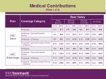 Medical Contributions (Slide 1 of 2)