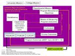 Map linkages Process feedback loops Course-level Assessment and Continuous Improvement Report