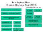 Inter Regional Flows 15-minute SEM data, Year 2005-06