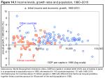 Figure 14.1 Income levels, growth rates and population, 1980–2010