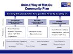United Way of Mat-Su Community Plan