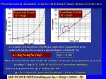 Plot of increases in cell number vs time for cell dividing by binary fission = Growth Curve