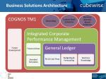Business Solutions Architecture