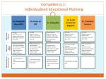 Competency 1:  Individualized Educational Planning