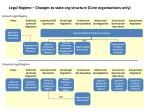 Legal Regime – Changes to state org structure (Core organizations only)
