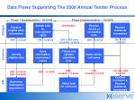 Data Flows Supporting The 2008 Annual Tender Process
