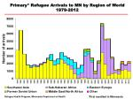 Primary* Refugee Arrivals to MN by Region of World 1979-2012