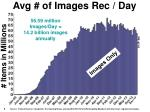 Avg # of Images Rec / Day