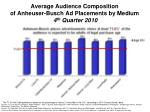 Average Audience Composition of Anheuser-Busch Ad Placements by Medium 4 th Q uarter 2010