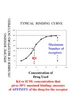 Kd or IC50: concentration that gives 50% maximal binding; measure
