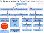 Mathematics Pathways at Trident High School