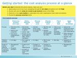 Getting started: the cost analysis process at a glance