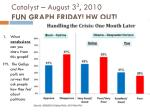 Catalyst – August 3 3 , 2010 FUN GRAPH FRIDAY! HW OUT!