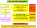 Hate Crime / Incident Report Flow Chart