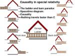 Causality in special relativity --The ladder and barn paradox --Spacetime diagram: --Causality