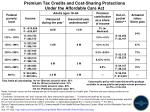 Premium Tax Credits and Cost-Sharing Protections Under the Affordable Care Act
