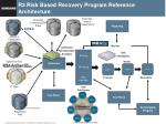R3 Risk Based Recovery Program Reference Architecture