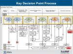 Key Decision Point Process
