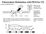 Polarization Modulation with PEM for CD (courtesy Hinds Instr.)