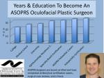Years & Education To Become A n ASOPRS Oculofacial Plastic Surgeon