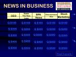 NEWS IN BUSINESS