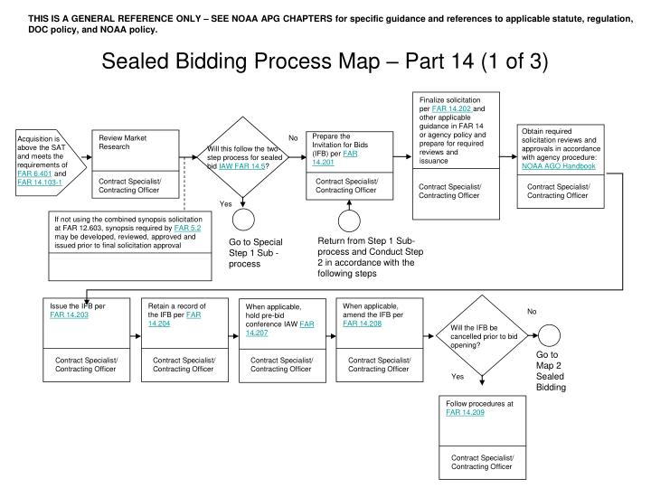PPT - Sealed Bidding Process Map – Part 14 (1 of 3) PowerPoint