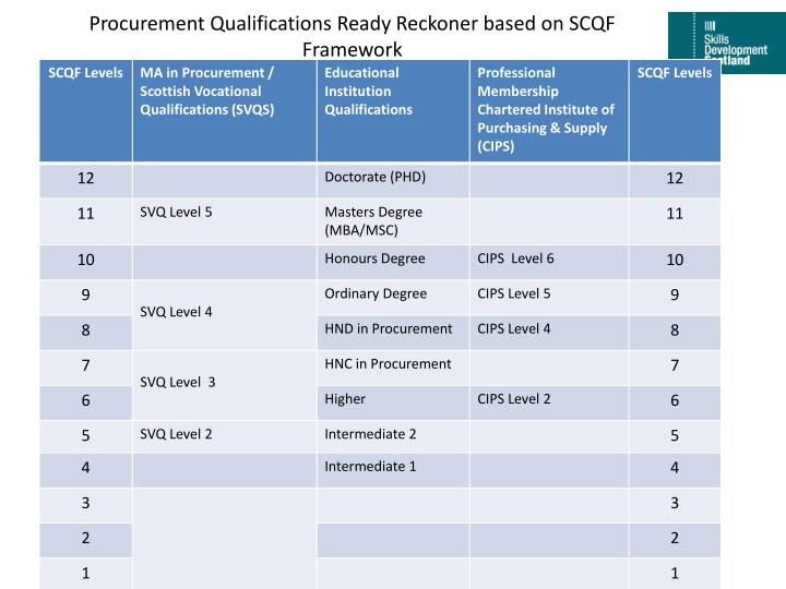 procurement qualifications ready reckoner based on scqf framework n.