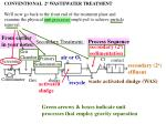 Secondary Treatment : Process Sequence