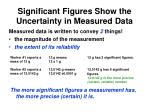 Significant Figures Show the Uncertainty in Measured Data