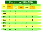 Case received (1999-2004)