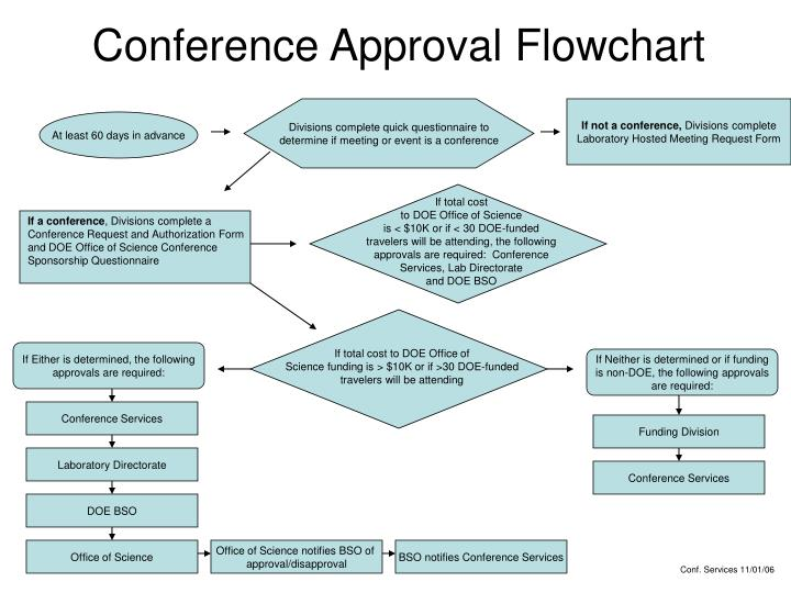 conference approval flowchart n.