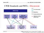 UWB Standards and PHYs - Discussion