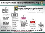 Industry Business Development Planning Map