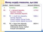 Money supply measures, April 2002