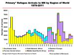 Primary* Refugee Arrivals to MN by Region of World 1979-2011