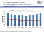 U.S. Dental Faculty by Full-Time/ Part-Time Employment Status, 1990 - 2005