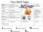 The LINCS Table