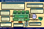 GC – Integrated Web Environment for Corpora Linguistics