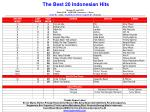 Chart Playlist 14 april 2013