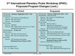 2 nd  International Planetary Probe Workshop (IPW2): Proposed Program Changes (cont.)