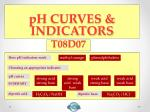 pH CURVES & INDICATORS